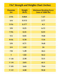 3 16 Wire Rope Strength Chart Wire Rope Archives Carter Lifting