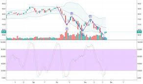 Msft Stock Price And Chart Tradingview