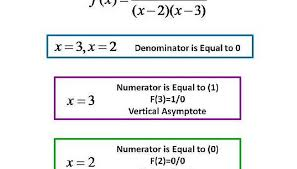 so in the rational function f x x 2 x 2 x 3 we see that at x 2 or x 3 the denominator is equal to zero 0 but at x 3 we notice that the