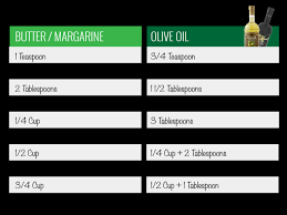 Butter To Olive Oil Conversion Chart Olive Oil Conversion Chart