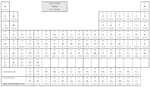 List Of Elements Periodic Table By Atomic Number | Brokeasshome.com