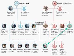 Got Relationship Chart Game Of Thrones How Jon Snow And Daenerys Targaryen Are