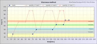 Single Infusion Mash Temperature Chart Technique Daft Eejit Brewing