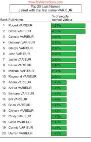 VARIEUR Last Name Statistics by MyNameStats.com