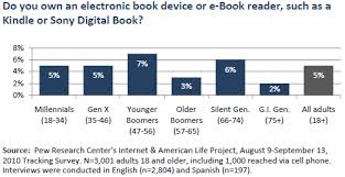 List Of Generations Chart Generations And Their Gadgets Pew Research Center
