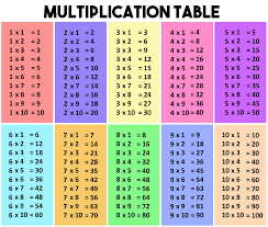 Multiplication Chart To 50 Multiplication Table Multiplication Multiplication Table