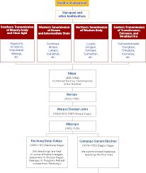 Buddhist Lineage Chart The Kagyu School
