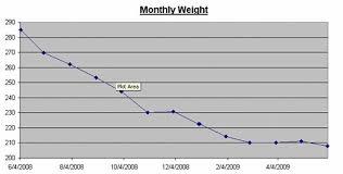 Musc Weight Loss Chart Weight Lose Graph Kozen Jasonkellyphoto Co
