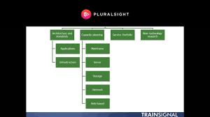 Operation Organization Chart Itil Service Operations Organization Structures