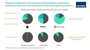 Microsoft Corporate Strategy Is Your Business Model Fit For The Fourth Industrial