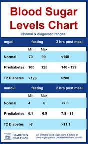 Standard Blood Sugar Level Chart 38 Best Blood Sugar Chart Images In 2019 Diabetes