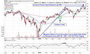 Index Fund Chart 3 Etfs To Play Alphabets Stellar Q2 Earnings