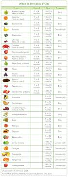 Fruits For Your Baby Grow Healthy Grow Happy