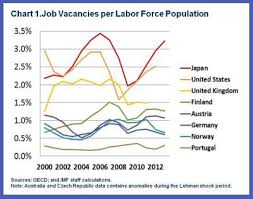 How Can Japan Tackle Its Labour Shortages World Economic