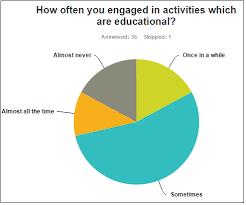 Pie Chart Of Activities In Education Download Scientific