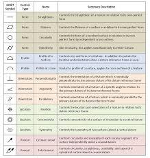 Tolerancing Symbols Gd T_symbols1 In 2019 Mechanical