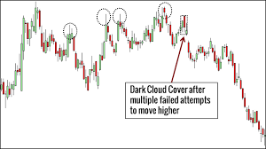 Piercing Line Candlestick Chart Pattern 10 Price Action Candlestick Patterns You Must Know Trading