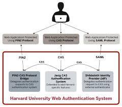 Authentication Identity Access Management