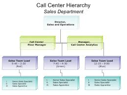 Call Center Operations Sample Call Center Hierarchy 8 13 07