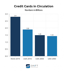 Maybe you would like to learn more about one of these? Credit Card Statistics Updated February 2021 Shift Processing