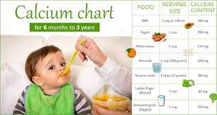 Diet Chart For 3 Years Old Baby Calcium Requirement For Infants And Toddlers Calcium Food