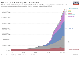 Us Energy Consumption Pie Chart Energy Production Changing Energy Sources Our World In Data