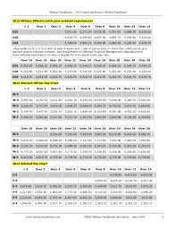 National Guard Pay Chart 19 Interpretive Military Pay Chart O3e