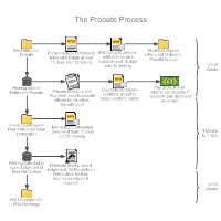 Outline Process Chart Examples Flowchart Templates