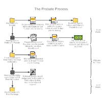 Video Editing Workflow Chart Flowchart Templates