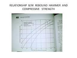 Rebound Hammer Test Priciple Procedure Cons Pros