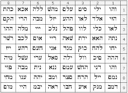 Esoteric Hebrew Names Of God