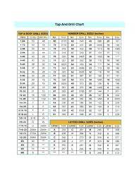 Thru Hole Chart 48 Rare Drill Bit Size Chart 10 24