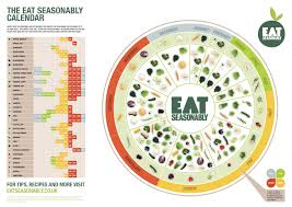 Cuesa Fruit Seasonality Chart Ck Food Cooking