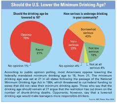 facts on file news services issues and controversies should the u s lower the minimum drinking age