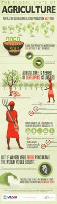 catchy agriculture slogans and great taglines com agriculture statistics and trends in developing countries