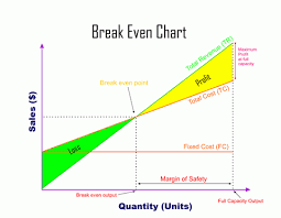 Break Even Charts