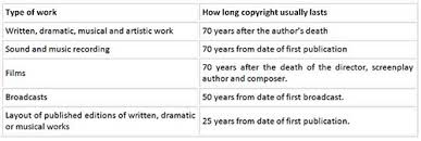 What Is Copyright The British Library