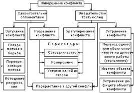 Дипломная работа Конфликты в организации ru Разрешение конфликта предполагает активность обеих сторон по преобразованию условий в которых они взаимодействуют по устранению причин конфликта 6 с