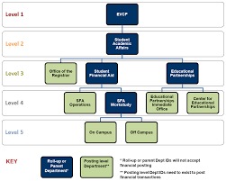 Oshpd Chart Of Accounts Chart Of Accounts Dept Id Controllers Office