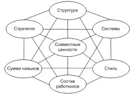 Стили руководства и эффективность организации реферат Сергеев выразил Стили руководства и эффективность организации реферат надежду что уже к 2018 году ран получит высокий юридический статус организация