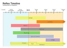 Primitive Reflexes Chart Primitive Reflex Integration Chart Solve Learning Disabilities