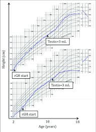 Height Growth Chart A Typical Responder R Height Growth Chart Top Compared