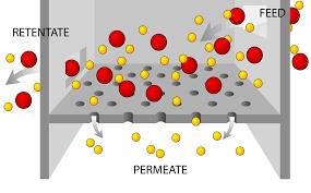 file filtration diagram svg   wikimedia commonsfile filtration diagram svg