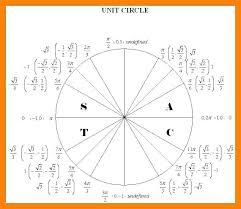Skillful Trig Radian Chart Trig Pie Chart 6 Unit Circle