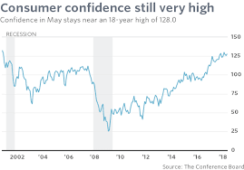 Confidence Index Chart Consumer Confidence Is Close To 18 Year High Marketwatch