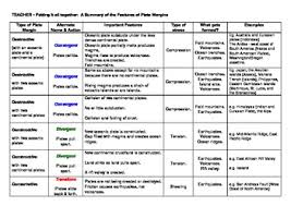 Tectonic Plate Boundaries Summary Chart With Answer Key