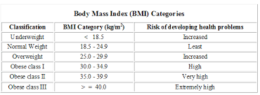 Bmi Categories Your Body Mass Index Whats Your Number