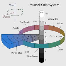 Coloring Book Munsell Color System Wikipedia Soil Chart