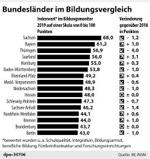 School Funding Chart Saxony Top And Berlin Flop In New Germany Wide Education
