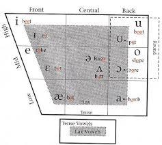 ipa vowel chart english english vowels phonetics chart luhn engrish pinterest chart